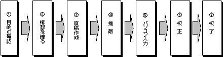 下の図は課題に対し,実際に ... : 小学生 自由研究 テーマ : 小学生