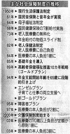 主な社会保障制度(北日本2006.01.12)