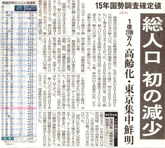 日本の総人口 H28.10.27