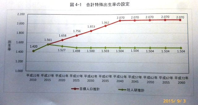 合計特殊出生率 H27.9.3