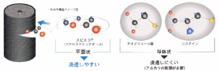 浸透機構の比較